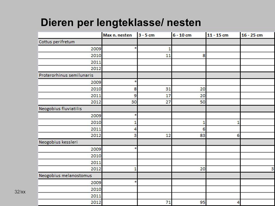 32/xx Dieren per lengteklasse/ nesten  Max. aangetroffen dieren per jaar