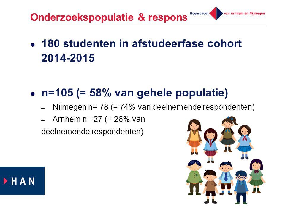 Onderzoekspopulatie & respons 180 studenten in afstudeerfase cohort 2014-2015 n=105 (= 58% van gehele populatie) – Nijmegen n= 78 (= 74% van deelnemende respondenten) – Arnhem n= 27 (= 26% van deelnemende respondenten)