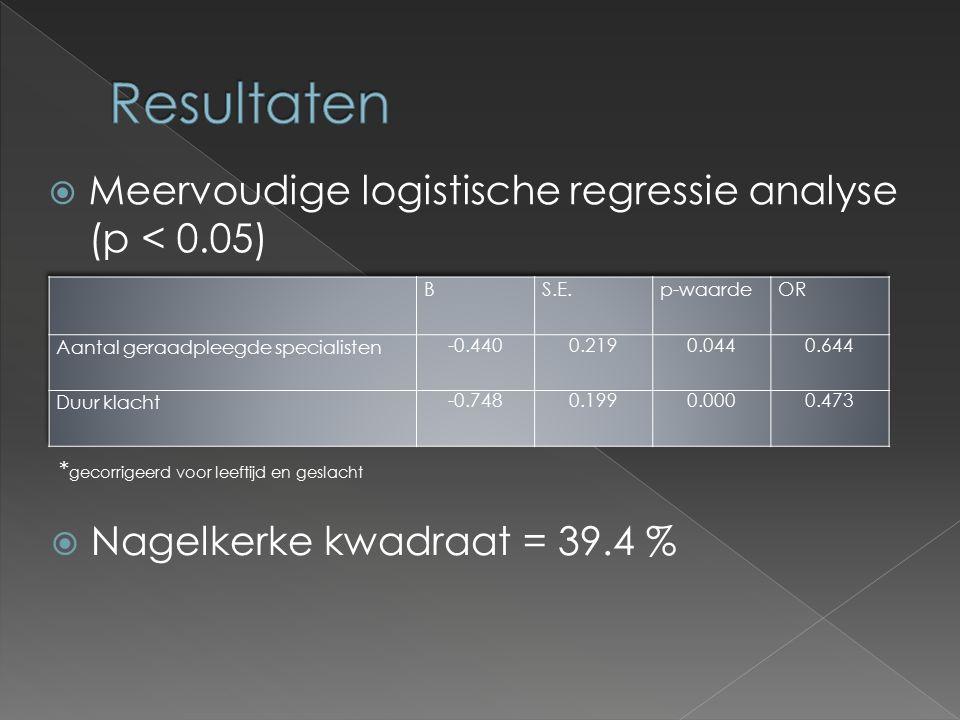 Meervoudige logistische regressie analyse (p < 0.05) * gecorrigeerd voor leeftijd en geslacht  Nagelkerke kwadraat = 39.4 %