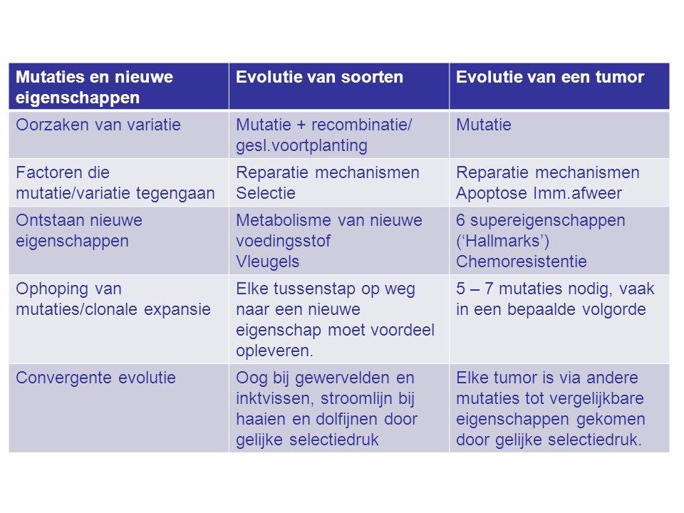 Mutaties en nieuwe eigenschappen Evolutie van soortenEvolutie van een tumor Oorzaken van variatieMutatie + recombinatie/ gesl.voortplanting Mutatie Factoren die mutatie/variatie tegengaan Reparatie mechanismen Selectie Reparatie mechanismen Apoptose Imm.afweer Ontstaan nieuwe eigenschappen Metabolisme van nieuwe voedingsstof Vleugels 6 supereigenschappen ('Hallmarks') Chemoresistentie Ophoping van mutaties/clonale expansie Elke tussenstap op weg naar een nieuwe eigenschap moet voordeel opleveren.