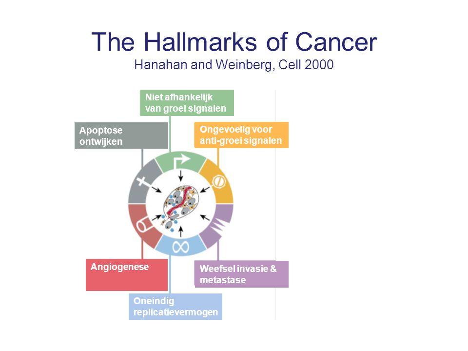 The Hallmarks of Cancer Hanahan and Weinberg, Cell 2000 Oneindig replicatievermogen Weefsel invasie & metastase Ongevoelig voor anti-groei signalen Niet afhankelijk van groei signalen Apoptose ontwijken Angiogenese