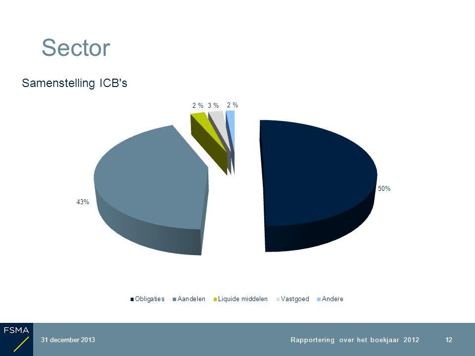 31 december 2013 Sector Samenstelling ICB s 12 Rapportering over het boekjaar 2012