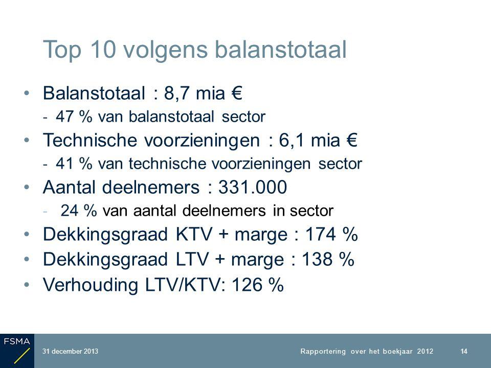 Balanstotaal : 8,7 mia € ‐ 47 % van balanstotaal sector Technische voorzieningen : 6,1 mia € ‐ 41 % van technische voorzieningen sector Aantal deelnemers : 331.000 ‐ 24 % van aantal deelnemers in sector Dekkingsgraad KTV + marge : 174 % Dekkingsgraad LTV + marge : 138 % Verhouding LTV/KTV: 126 % 31 december 2013 Top 10 volgens balanstotaal 14 Rapportering over het boekjaar 2012