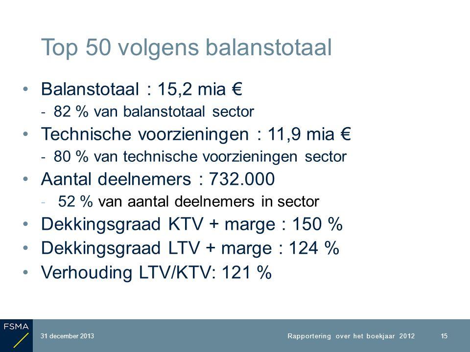 Balanstotaal : 15,2 mia € ‐ 82 % van balanstotaal sector Technische voorzieningen : 11,9 mia € ‐ 80 % van technische voorzieningen sector Aantal deelnemers : 732.000 ‐ 52 % van aantal deelnemers in sector Dekkingsgraad KTV + marge : 150 % Dekkingsgraad LTV + marge : 124 % Verhouding LTV/KTV: 121 % 31 december 2013 Top 50 volgens balanstotaal 15 Rapportering over het boekjaar 2012