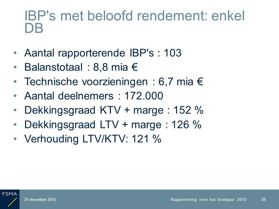 Aantal rapporterende IBP s : 103 Balanstotaal : 8,8 mia € Technische voorzieningen : 6,7 mia € Aantal deelnemers : 172.000 Dekkingsgraad KTV + marge : 152 % Dekkingsgraad LTV + marge : 126 % Verhouding LTV/KTV: 121 % 31 december 2013 IBP s met beloofd rendement: enkel DB 28 Rapportering over het boekjaar 2012