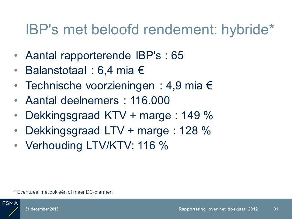 Aantal rapporterende IBP s : 65 Balanstotaal : 6,4 mia € Technische voorzieningen : 4,9 mia € Aantal deelnemers : 116.000 Dekkingsgraad KTV + marge : 149 % Dekkingsgraad LTV + marge : 128 % Verhouding LTV/KTV: 116 % * Eventueel met ook één of meer DC-plannen 31 december 2013 IBP s met beloofd rendement: hybride* 31 Rapportering over het boekjaar 2012