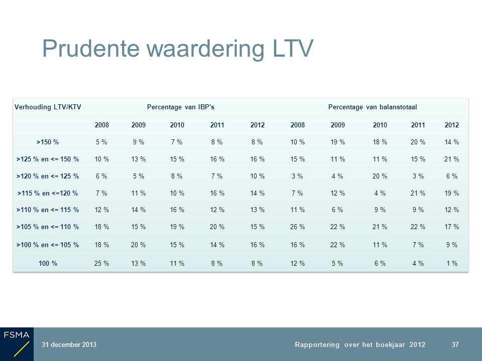 31 december 2013 Prudente waardering LTV 37 Rapportering over het boekjaar 2012