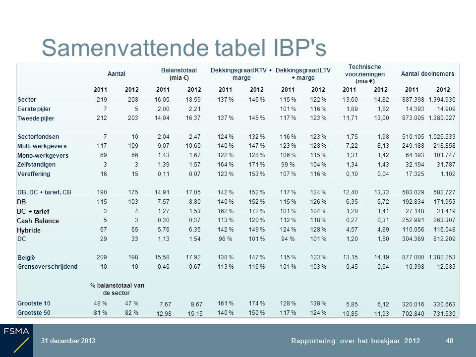 31 december 2013 Samenvattende tabel IBP s 40 Rapportering over het boekjaar 2012