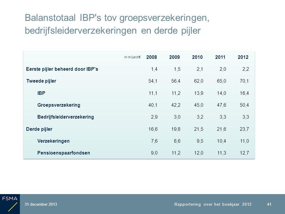 31 december 2013 Balanstotaal IBP s tov groepsverzekeringen, bedrijfsleiderverzekeringen en derde pijler 41 Rapportering over het boekjaar 2012