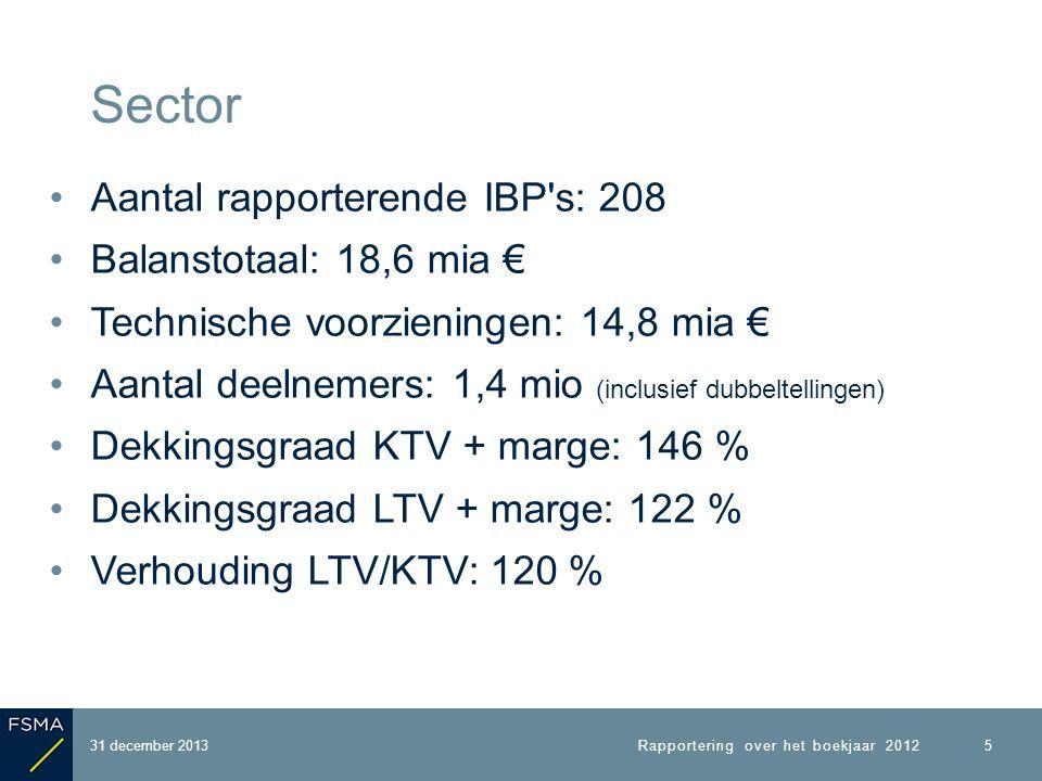 31 december 2013 Sector Evolutie balanstotaal 6 Rapportering over het boekjaar 2012