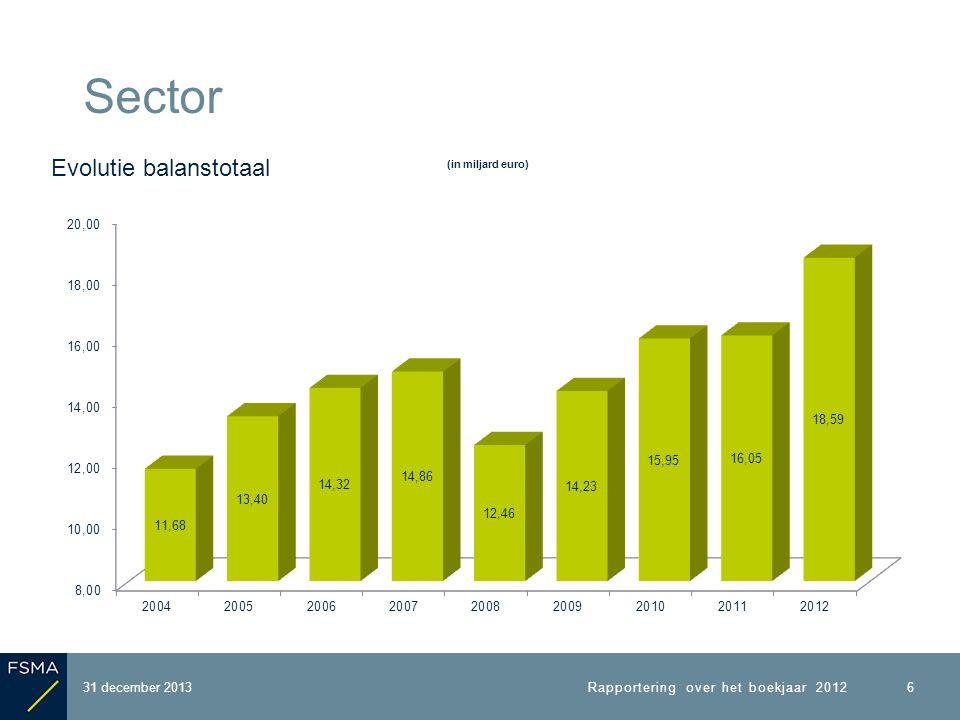 31 december 2013 Sector Aantal deelnemers volgens aard en type van regeling Een aantal deelnemers behoren tot meerdere regelingen (eventueel van een verschillend type) 17 Rapportering over het boekjaar 2012