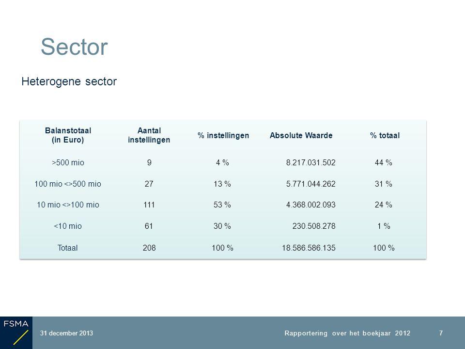 Sector Evolutie aantal deelnemers 31 december 2013 8 Rapportering over het boekjaar 2012