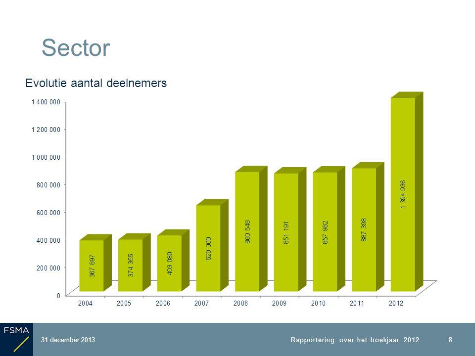 31 december 2013 Sector Samenstelling deelnemers* 9 Rapportering over het boekjaar 2012 * Dubbeltellingen inbegrepen