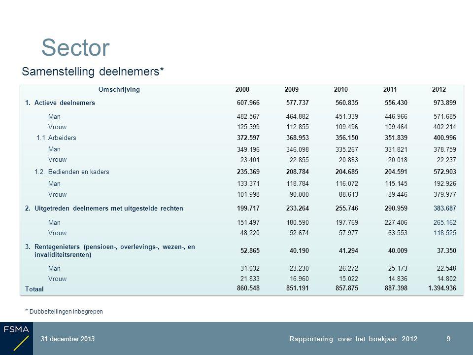 Aantal rapporterende IBP s : 3 Balanstotaal : 368 mio € Technische voorzieningen : 310 mio € Aantal deelnemers : 263.000 Dekkingsgraad KTV + marge : 120 % Dekkingsgraad LTV + marge : 118 % Verhouding LTV/KTV: 101 % 31 december 2013 IBP s met beloofd rendement: uitsluitend Cash Balance 30 Rapportering over het boekjaar 2012