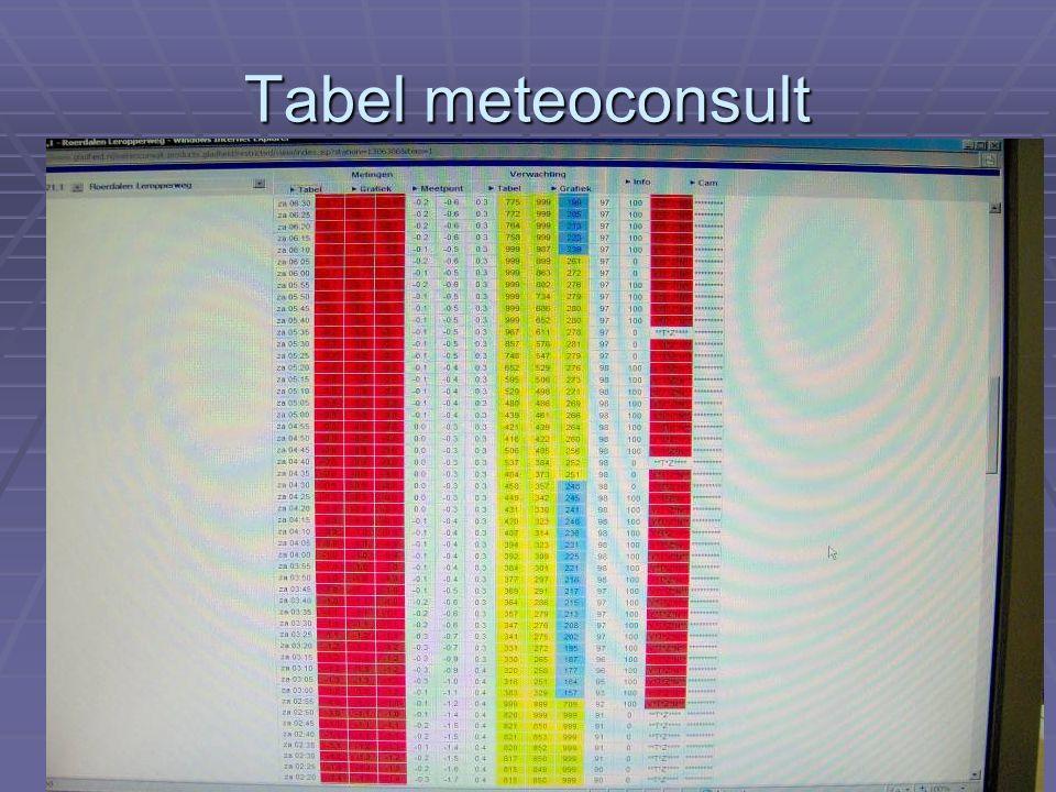 Tabel meteoconsult