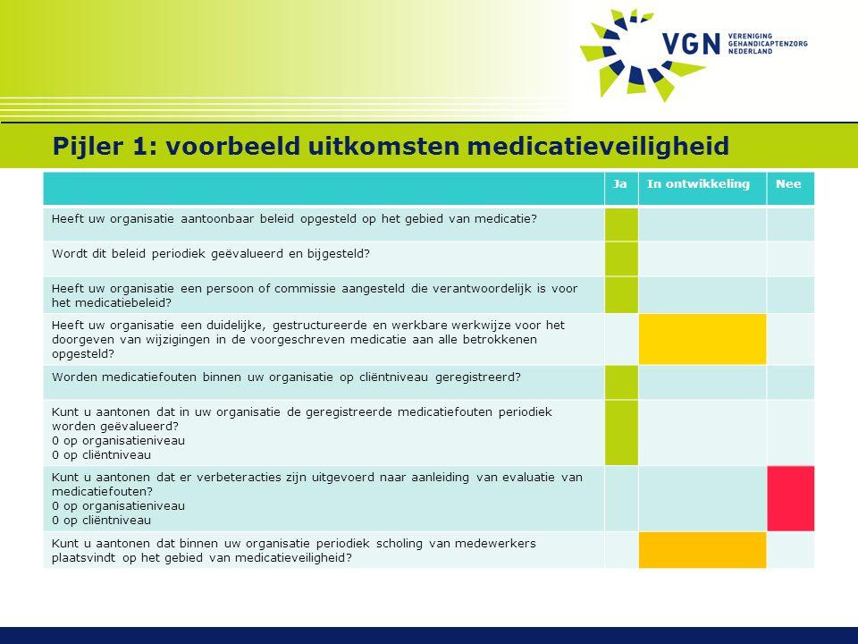 Pijler 1: voorbeeld uitkomsten medicatieveiligheid JaIn ontwikkelingNee Heeft uw organisatie aantoonbaar beleid opgesteld op het gebied van medicatie?