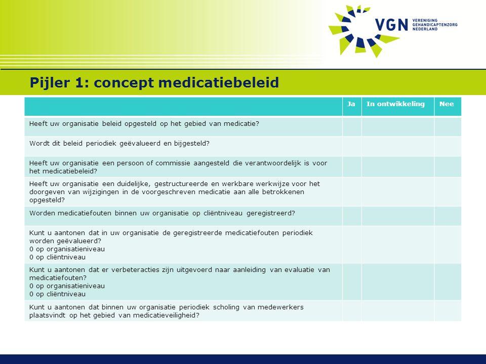 Pijler 1: concept medicatiebeleid JaIn ontwikkelingNee Heeft uw organisatie beleid opgesteld op het gebied van medicatie? Wordt dit beleid periodiek g
