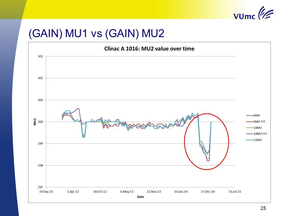 25 Signaleren kapotte dosiskamer (TrueBeam) (GAIN) MU1 vs (GAIN) MU2