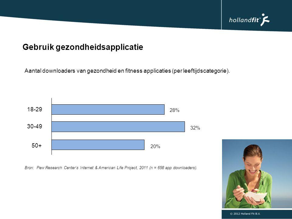 Aantal downloaders van gezondheid en fitness applicaties (per leeftijdscategorie).