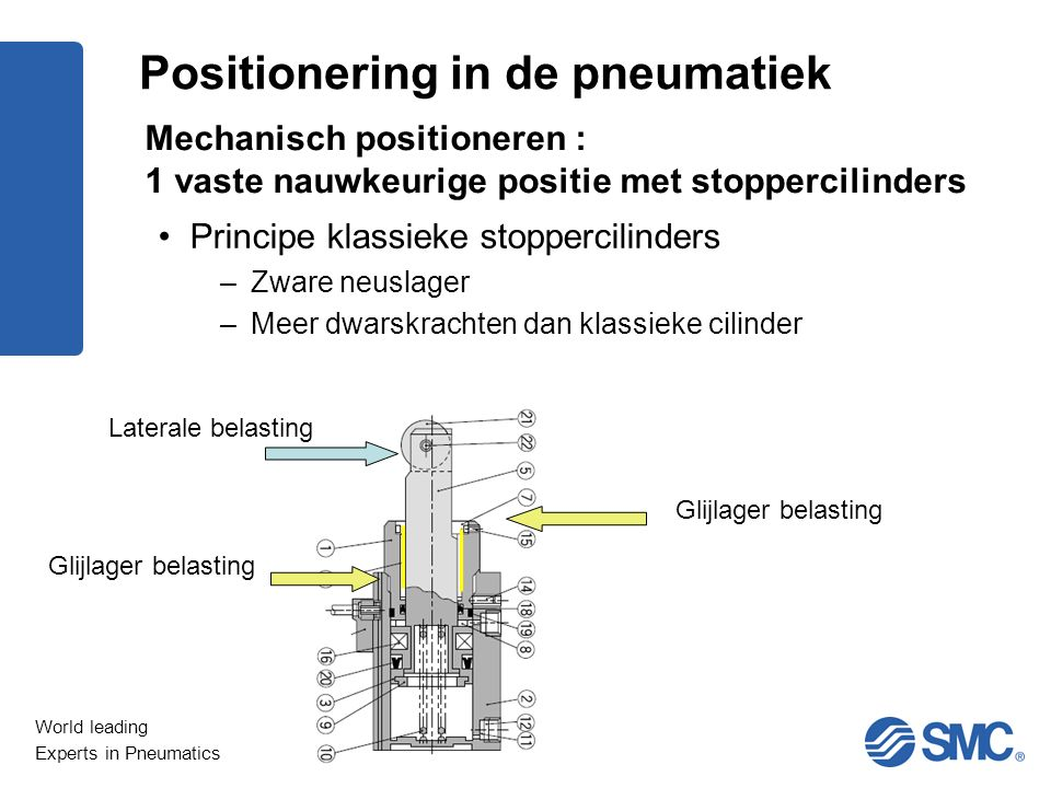World leading Experts in Pneumatics Laterale belasting Glijlager belasting Positionering in de pneumatiek Mechanisch positioneren : 1 vaste nauwkeurig