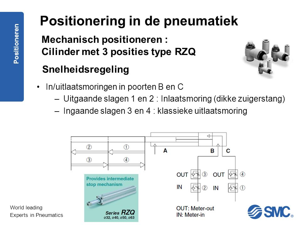 World leading Experts in Pneumatics Positioneren Snelheidsregeling In/uitlaatsmoringen in poorten B en C –Uitgaande slagen 1 en 2 : Inlaatsmoring (dik