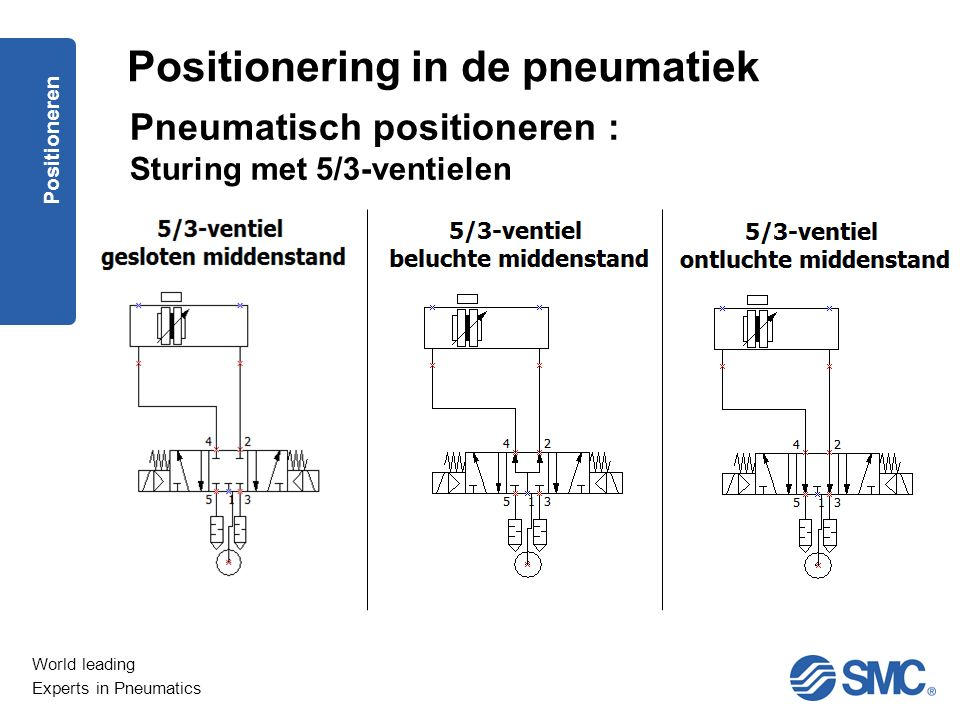 World leading Experts in Pneumatics Positioneren Pneumatisch positioneren : Sturing met 5/3-ventielen Positionering in de pneumatiek