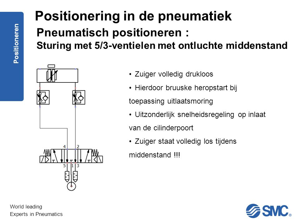 World leading Experts in Pneumatics Positioneren Pneumatisch positioneren : Sturing met 5/3-ventielen met ontluchte middenstand Zuiger volledig druklo