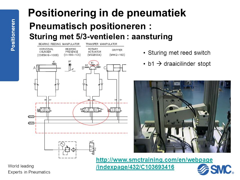 World leading Experts in Pneumatics Positioneren Pneumatisch positioneren : Sturing met 5/3-ventielen : aansturing Sturing met reed switch b1  draaic