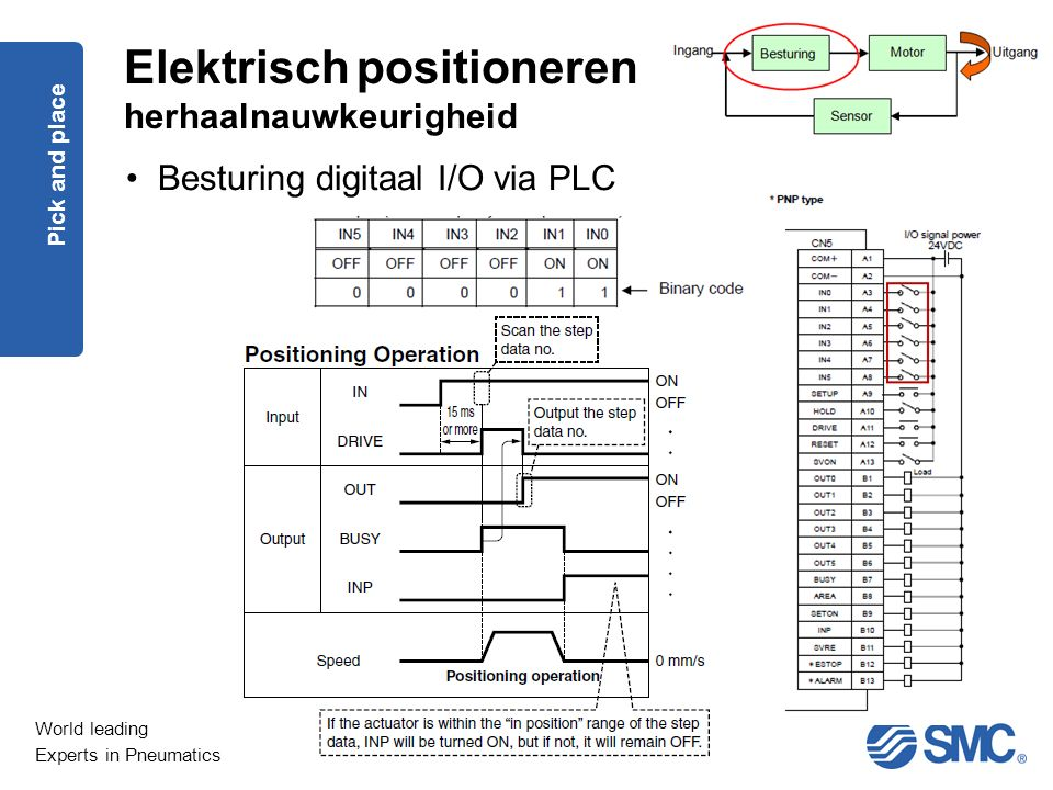 World leading Experts in Pneumatics Pick and place Elektrisch positioneren herhaalnauwkeurigheid Besturing digitaal I/O via PLC