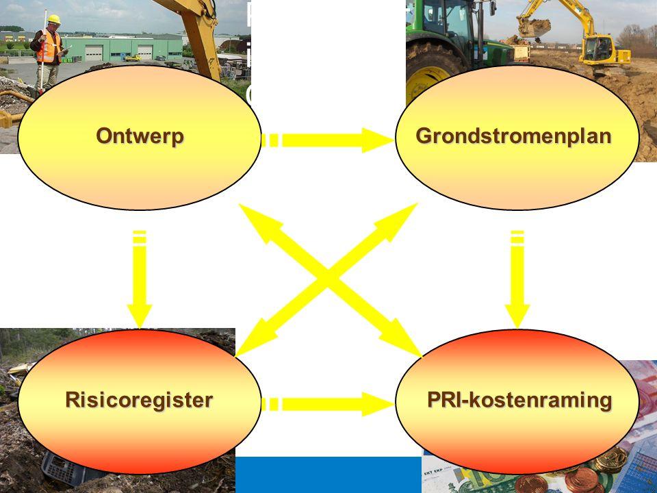 Positioner ing Grond OntwerpGrondstromenplan RisicoregisterPRI-kostenraming