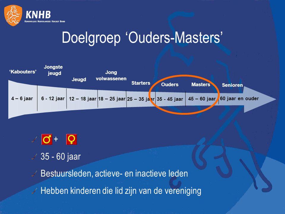 6 - 12 jaar 12 – 18 jaar18 – 25 jaar Masters 25 – 35 jaar35 - 45 jaar Jong volwassenen Starters Ouders Jongste jeugd Jeugd 'Kabouters' Senioren 45 – 6