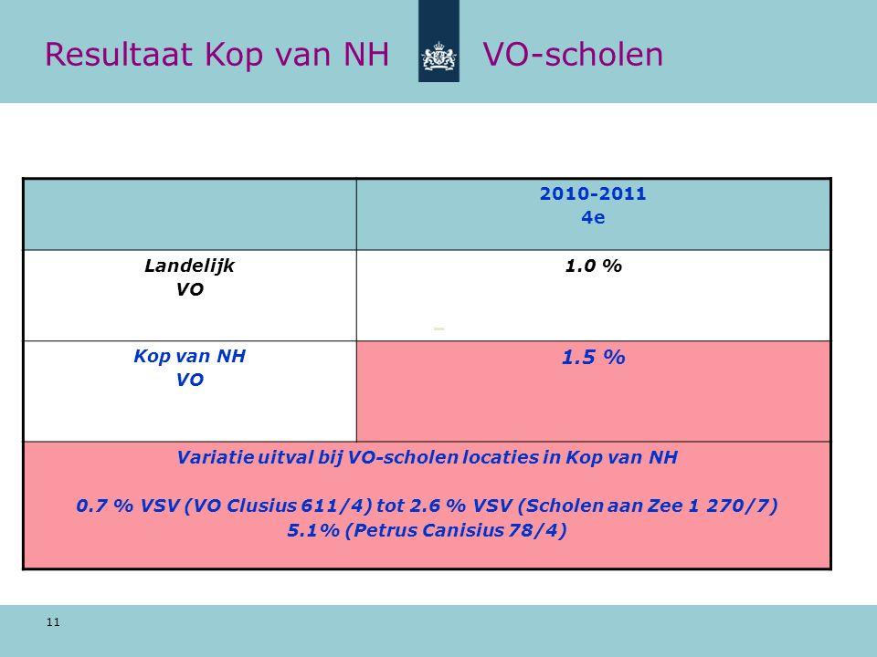 11 Resultaat Kop van NHVO-scholen 2010-2011 4e Landelijk VO 1.0 % Kop van NH VO 1.5 % Variatie uitval bij VO-scholen locaties in Kop van NH 0.7 % VSV (VO Clusius 611/4) tot 2.6 % VSV (Scholen aan Zee 1 270/7) 5.1% (Petrus Canisius 78/4)