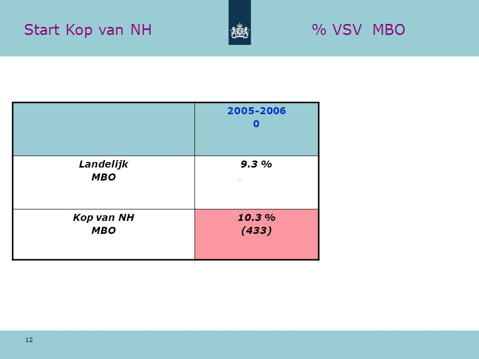 12 Start Kop van NH% VSV MBO 2005-2006 0 Landelijk MBO 9.3 % Kop van NH MBO 10.3 % (433)
