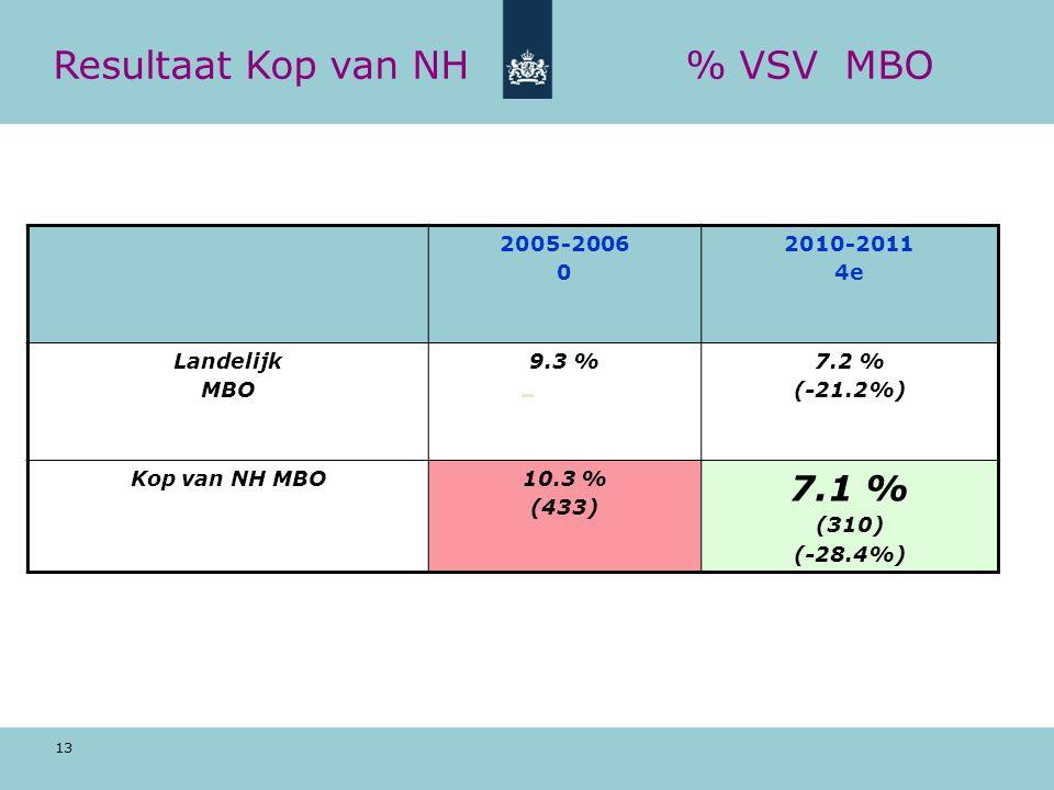 13 Resultaat Kop van NH% VSV MBO 2005-2006 0 2010-2011 4e Landelijk MBO 9.3 %7.2 % (-21.2%) Kop van NH MBO10.3 % (433) 7.1 % (310) (-28.4%)