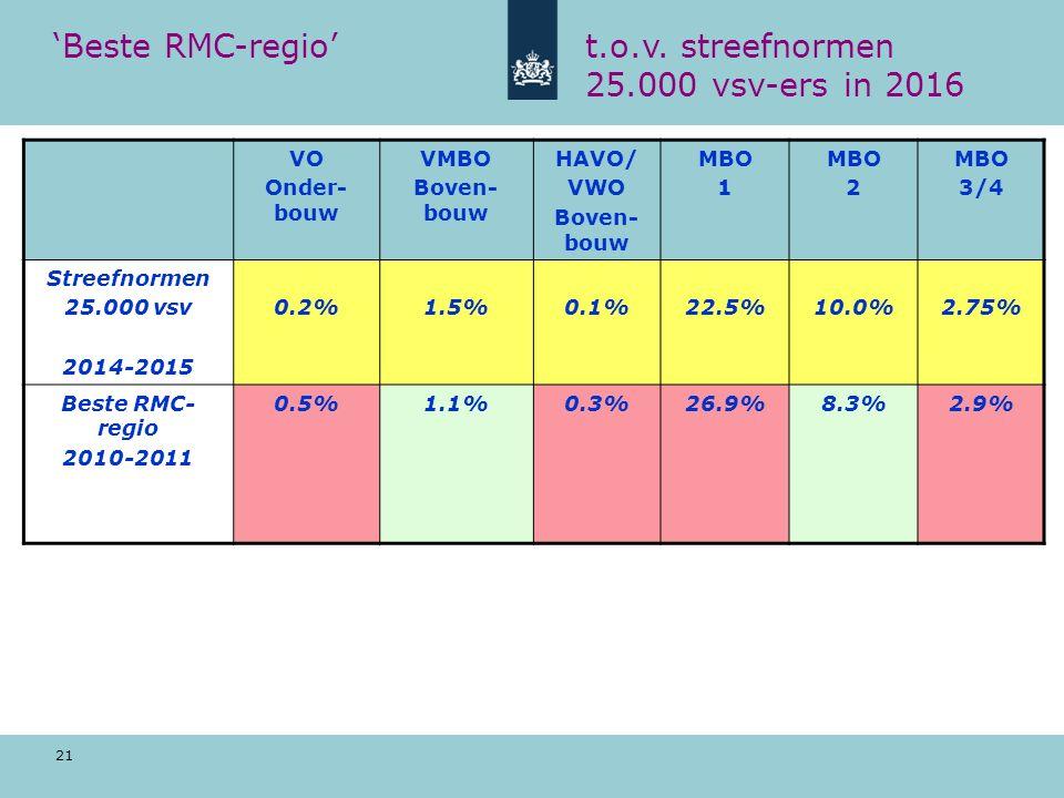 21 'Beste RMC-regio't.o.v.