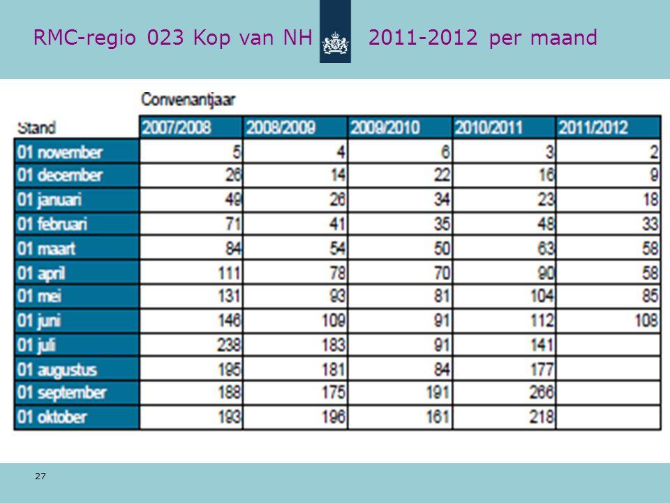 27 RMC-regio 023 Kop van NH 2011-2012 per maand
