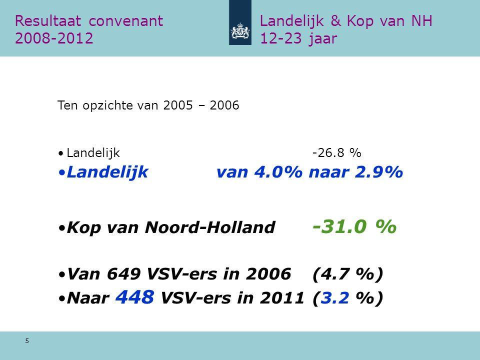 5 Resultaat convenant Landelijk & Kop van NH 2008-2012 12-23 jaar Ten opzichte van 2005 – 2006 Landelijk -26.8 % Landelijkvan 4.0% naar 2.9% Kop van Noord-Holland -31.0 % Van 649 VSV-ers in 2006 (4.7 %) Naar 448 VSV-ers in 2011 (3.2 %)