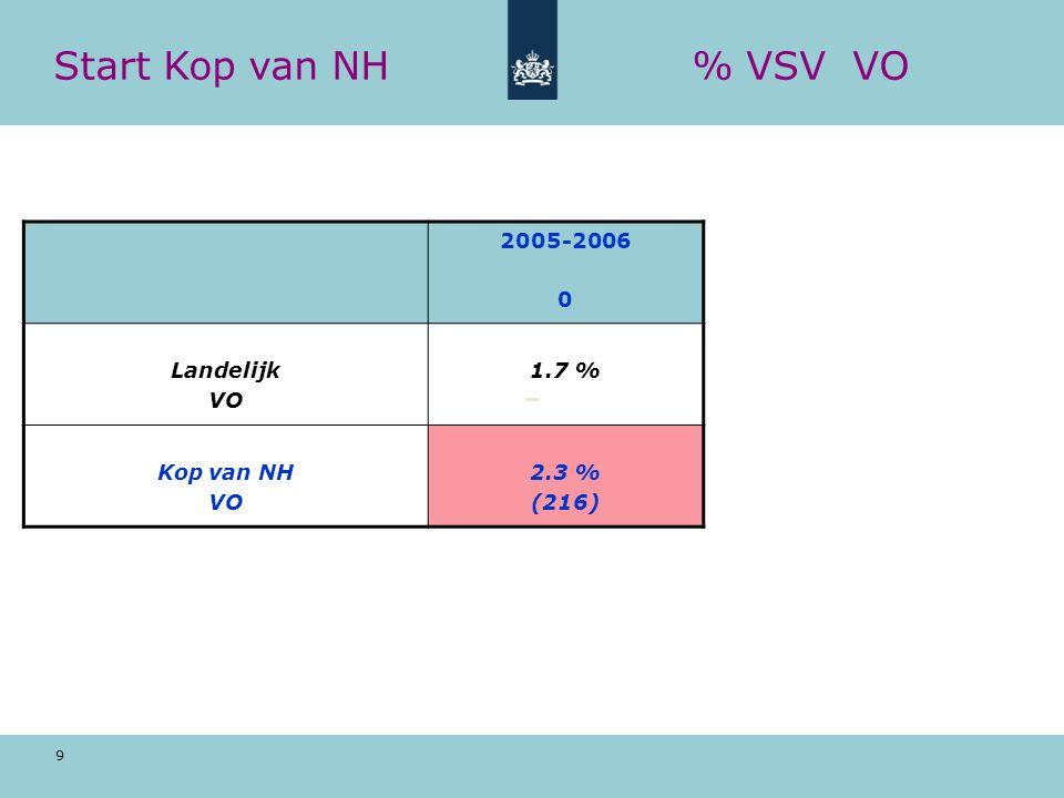 9 Start Kop van NH% VSV VO 2005-2006 0 Landelijk VO 1.7 % Kop van NH VO 2.3 % (216)