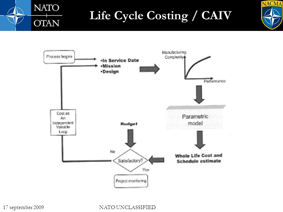 10 17 september 2009NATO UNCLASSIFIED Life Cycle Costing / CAIV