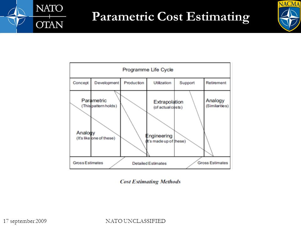 15 17 september 2009NATO UNCLASSIFIED Parametric Cost Estimating