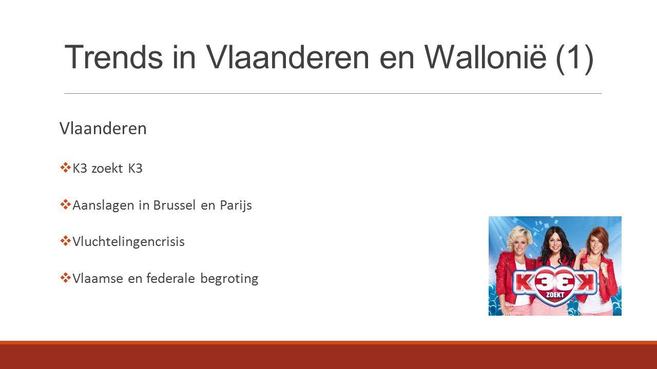 Trends in Vlaanderen en Wallonië (2) Wallonië  The Voice Belgique  Aanslagen in Brussel en Parijs  Vluchtelingencrisis  Ontslag van verschillende politici (Milquet, Galant,...)