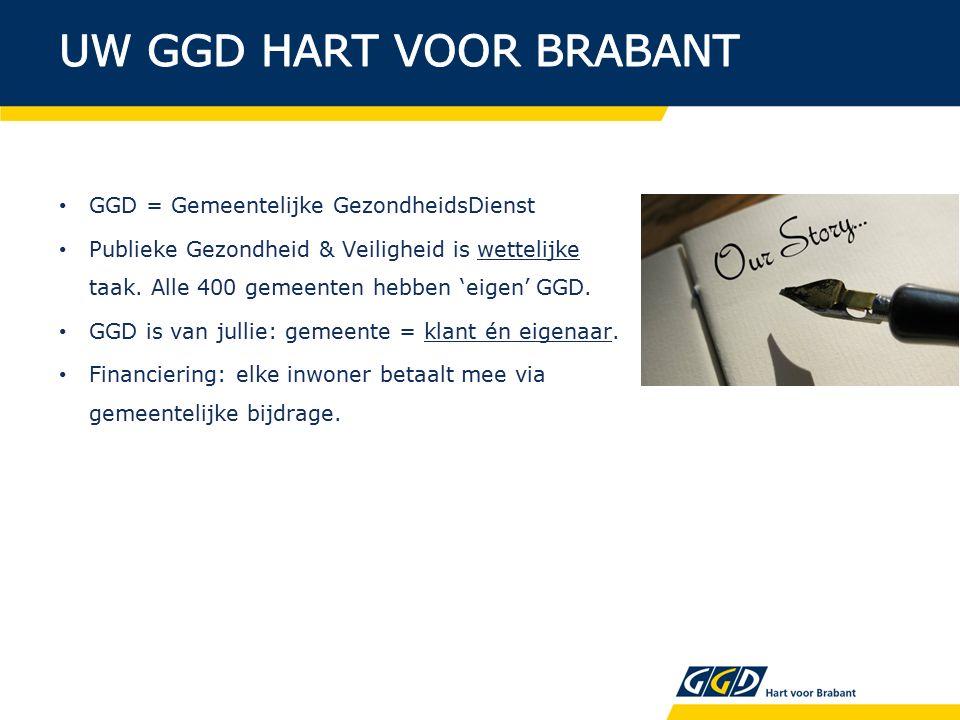 Uw GGD: 27 gemeenten, ruim 1.000.000 inwoners 750 medewerkers hoofdvestigingen in Den Bosch en Tilburg 72 consultatiebureaus/onderzoekslocaties omzet GGD: ± €49 miljoen (basis: €34 mljn en plus: €15 mljn) gemiddelde inwonersbijdrage: €30 p.p.