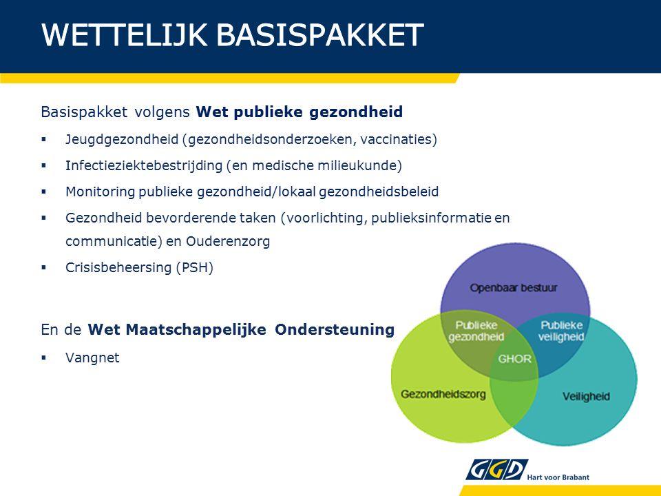 Basispakket volgens Wet publieke gezondheid  Jeugdgezondheid (gezondheidsonderzoeken, vaccinaties)  Infectieziektebestrijding (en medische milieukunde)  Monitoring publieke gezondheid/lokaal gezondheidsbeleid  Gezondheid bevorderende taken (voorlichting, publieksinformatie en communicatie) en Ouderenzorg  Crisisbeheersing (PSH) En de Wet Maatschappelijke Ondersteuning  Vangnet