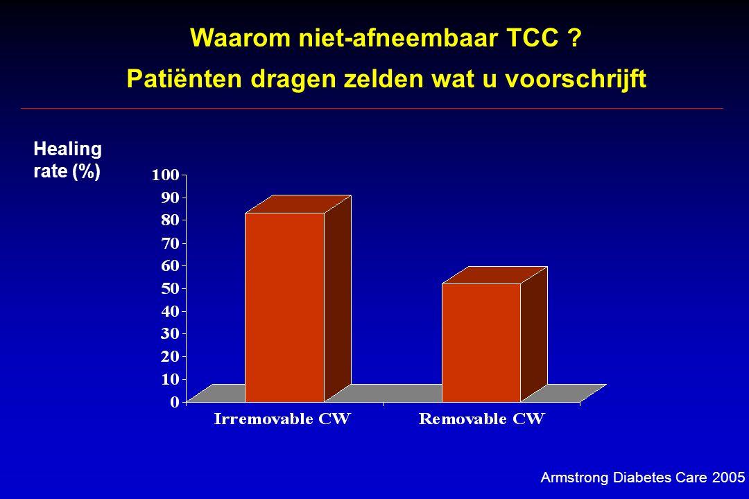 Armstrong Diabetes Care 2005 Waarom niet-afneembaar TCC .