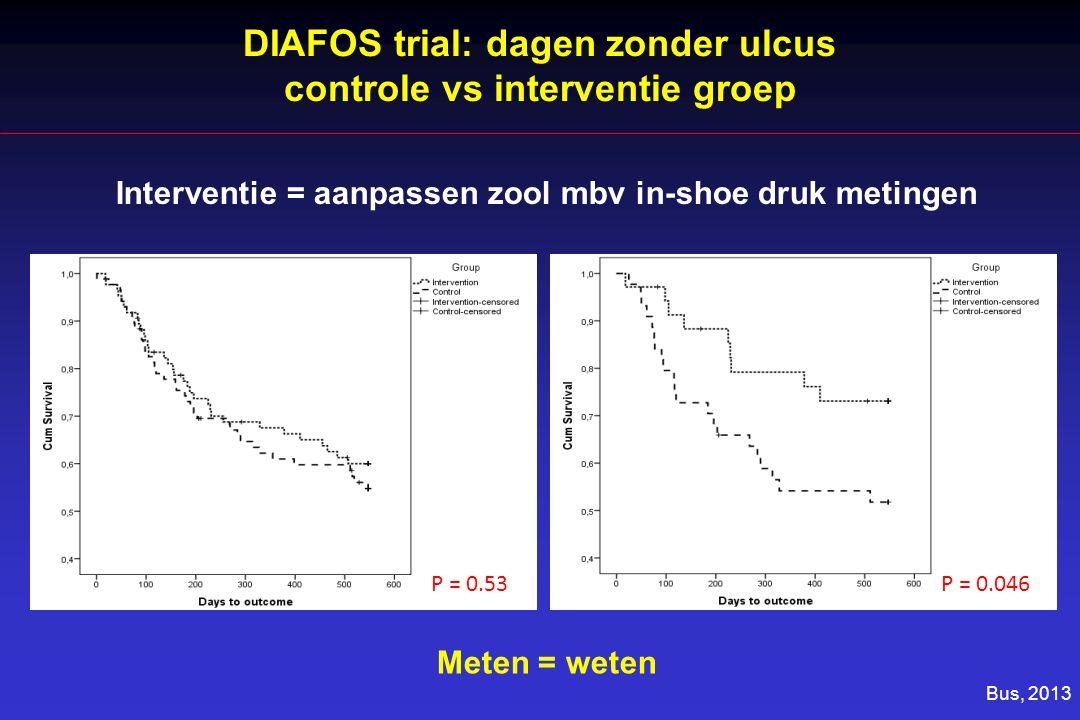 DIAFOS trial: dagen zonder ulcus controle vs interventie groep P = 0.53P = 0.046 Bus, 2013 Interventie = aanpassen zool mbv in-shoe druk metingen Meten = weten