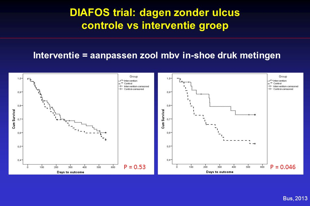 DIAFOS trial: dagen zonder ulcus controle vs interventie groep P = 0.53P = 0.046 Bus, 2013 Interventie = aanpassen zool mbv in-shoe druk metingen