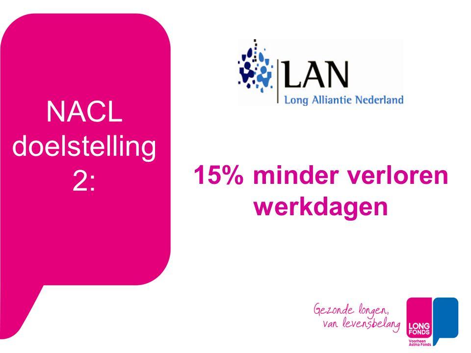 NACL doelstelling 2: 15% minder verloren werkdagen