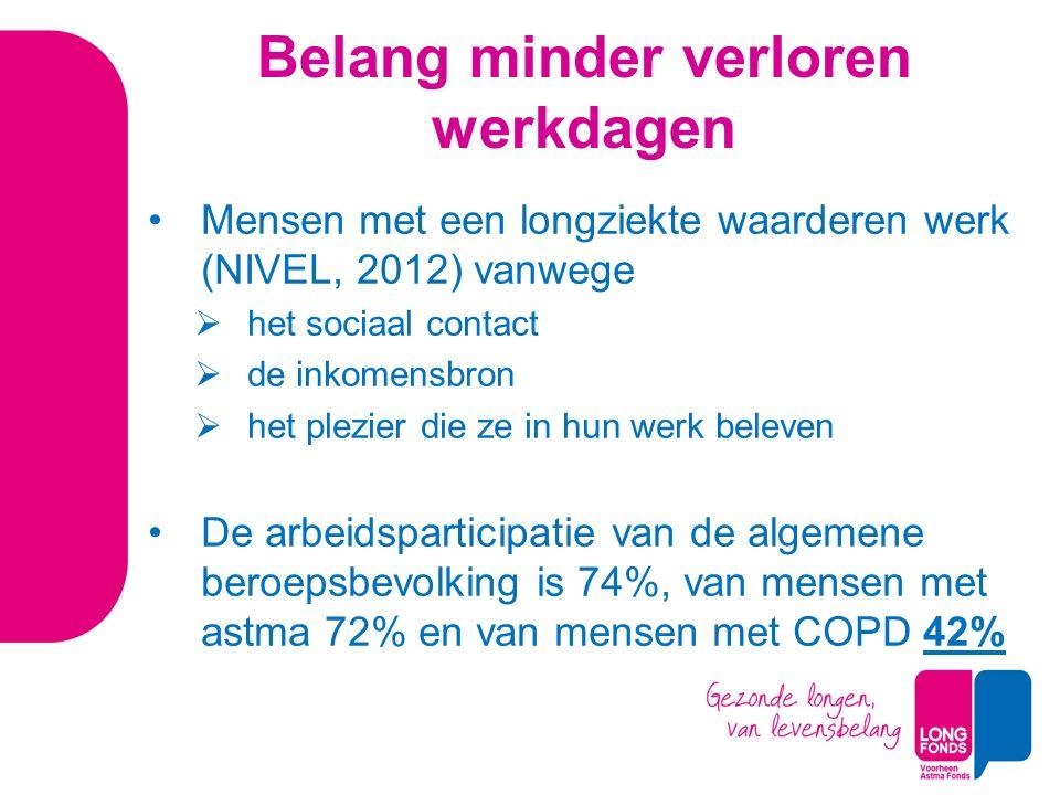 Belang minder verloren werkdagen Mensen met een longziekte waarderen werk (NIVEL, 2012) vanwege  het sociaal contact  de inkomensbron  het plezier die ze in hun werk beleven De arbeidsparticipatie van de algemene beroepsbevolking is 74%, van mensen met astma 72% en van mensen met COPD 42%
