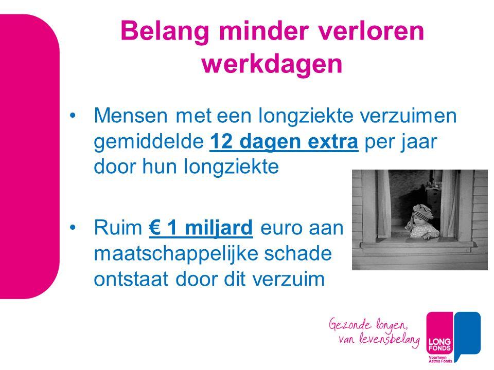 Belang minder verloren werkdagen Mensen met een longziekte verzuimen gemiddelde 12 dagen extra per jaar door hun longziekte Ruim € 1 miljard euro aan maatschappelijke schade ontstaat door dit verzuim