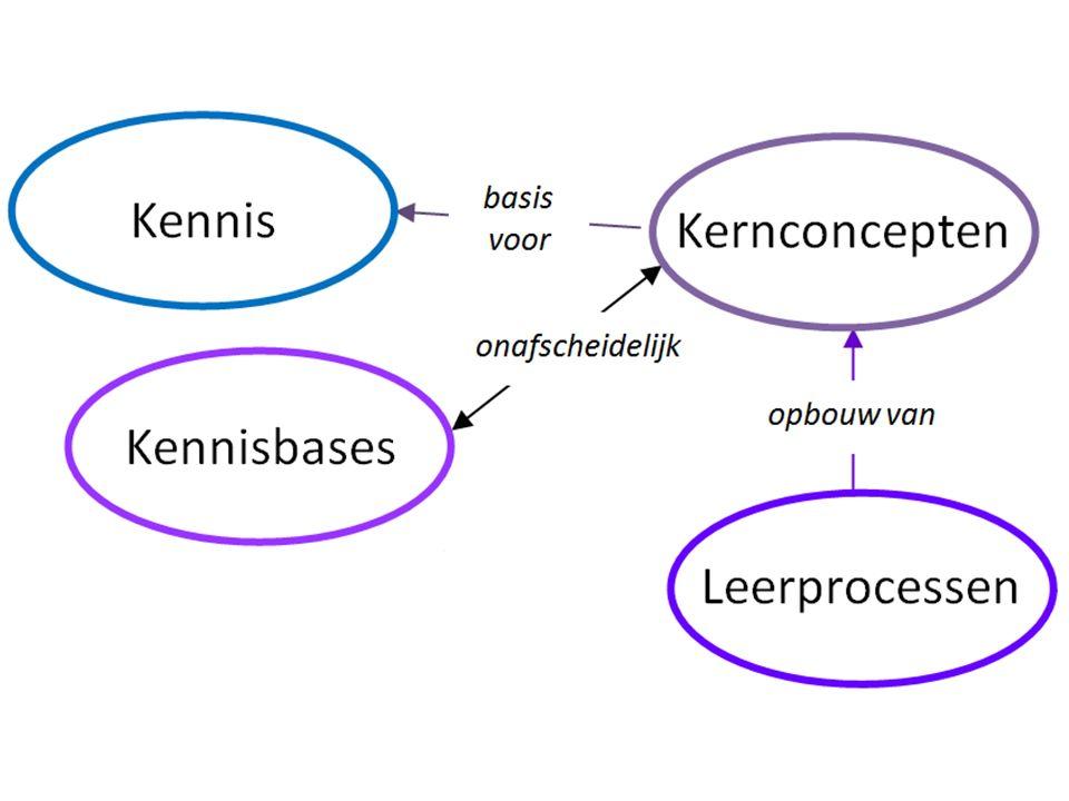  Groenestijn, M.van (2002). A Gateway to Numeracy.